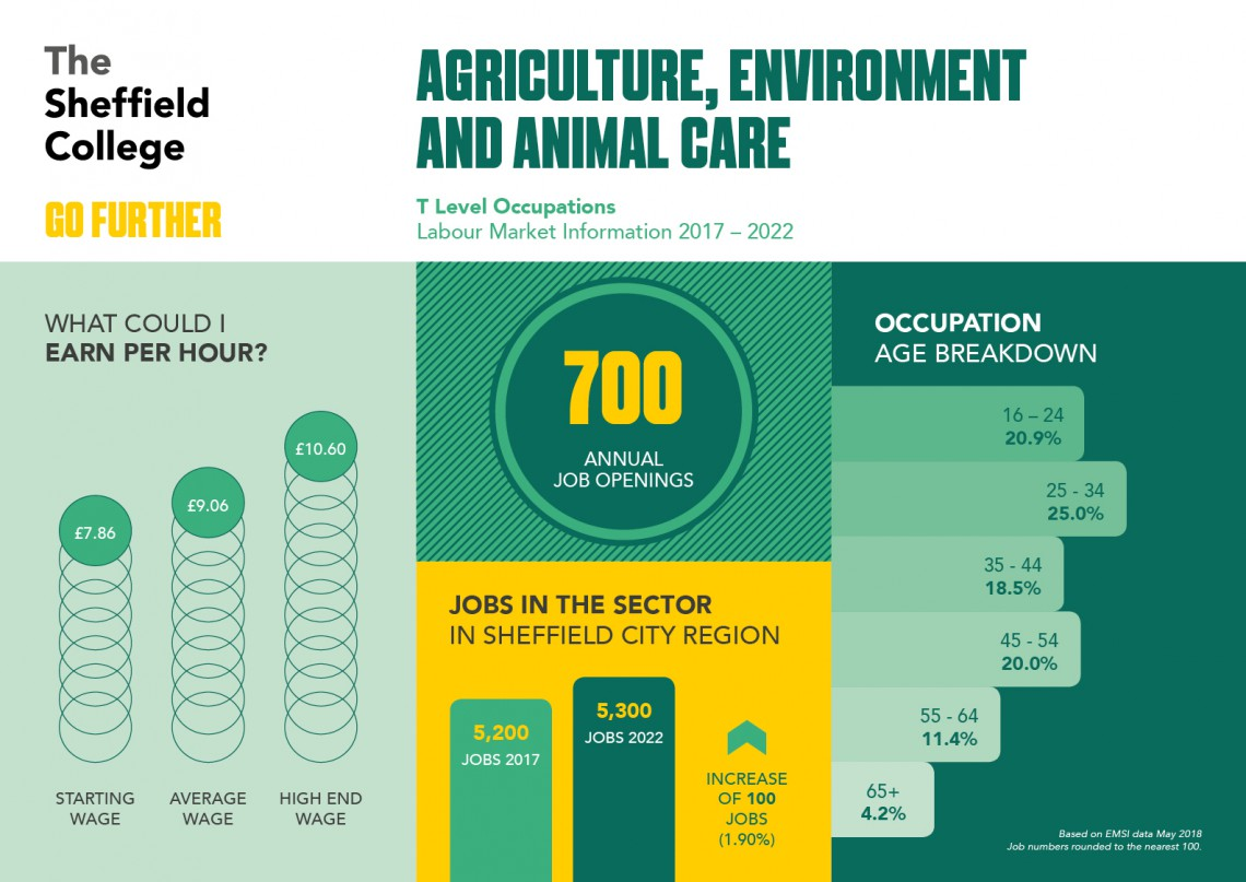 Career statistics for animal care