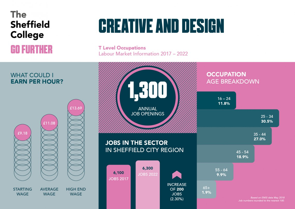 Career statistics for design and visual arts