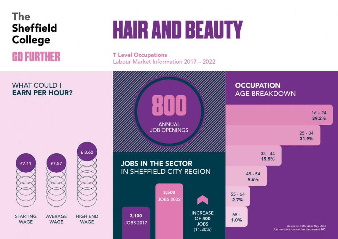 Career statistics for hair and beauty