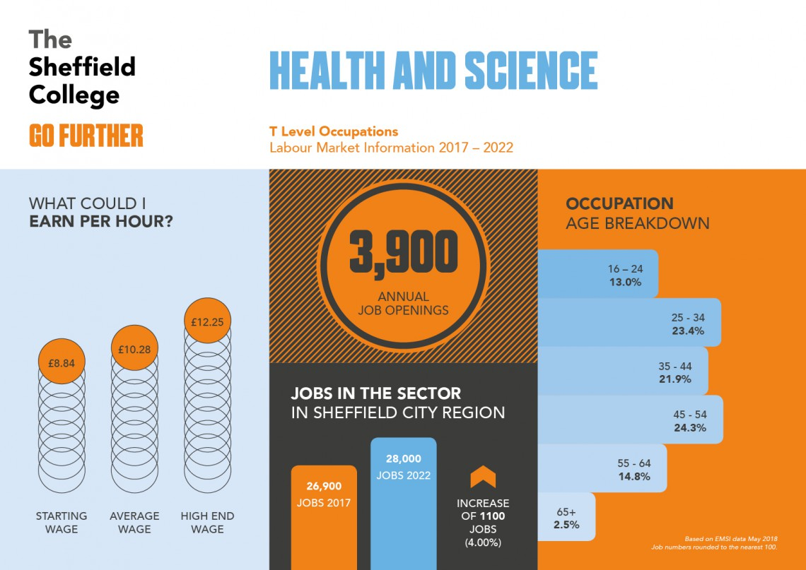 Career statistics for dental and science