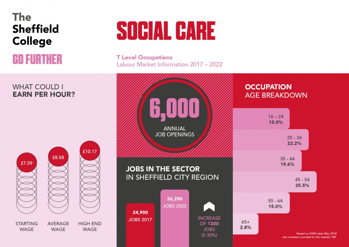 Career statistics for health & social care