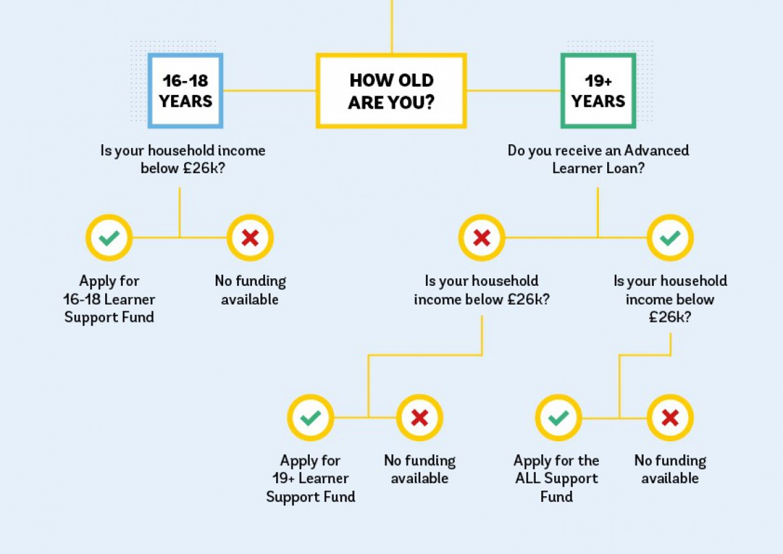 Student Support Fund eligibility diagram